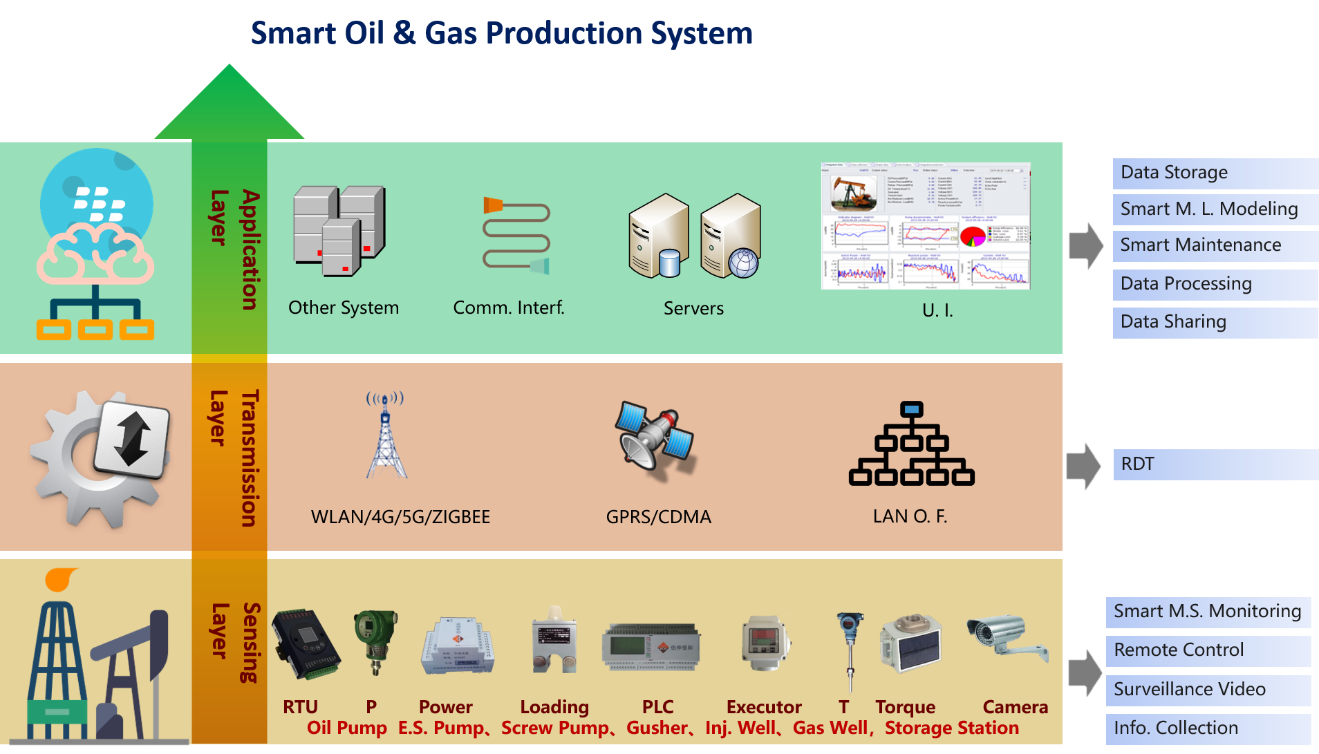 Smart Oil & Gas Production System
